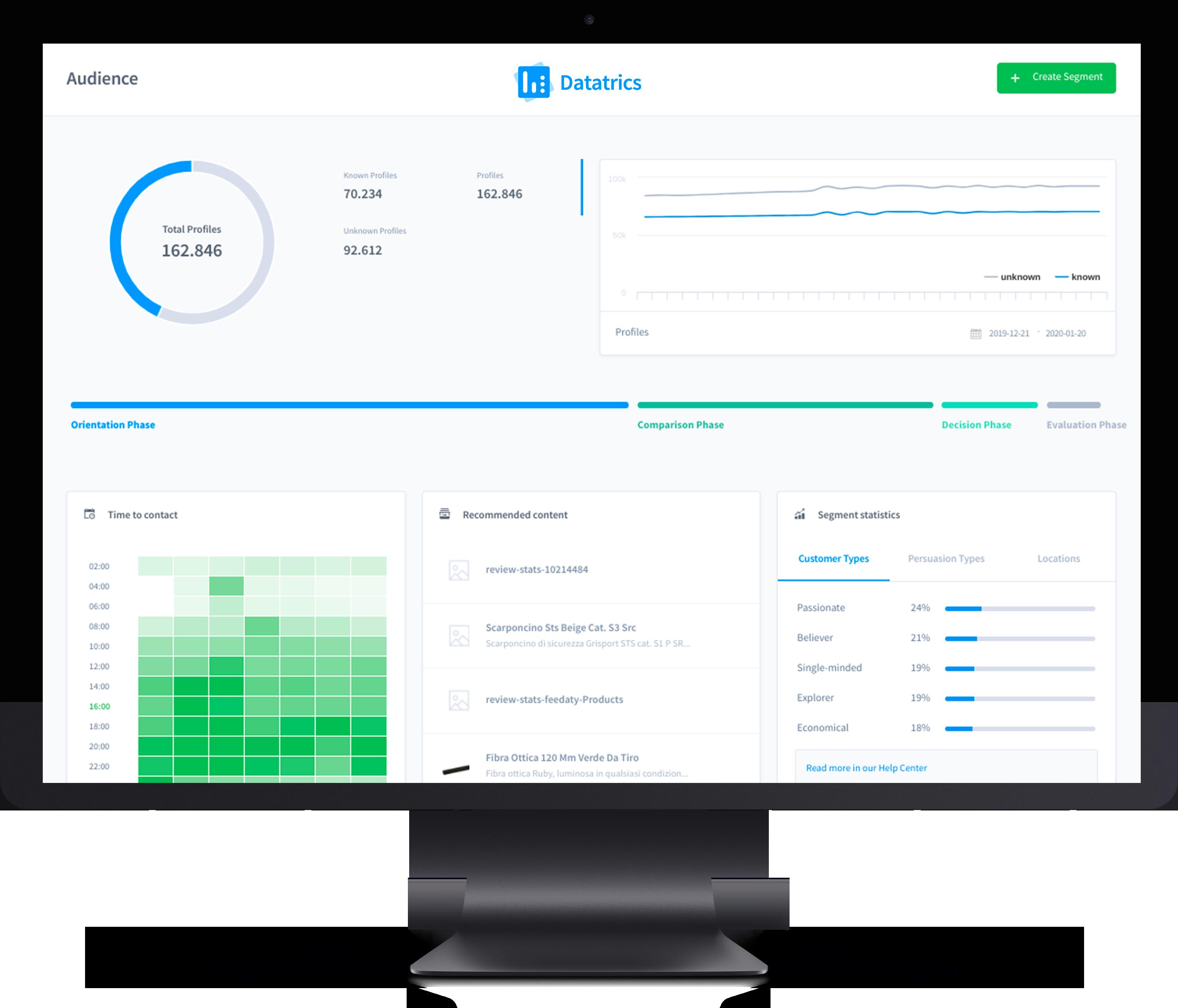 Datatrics platform