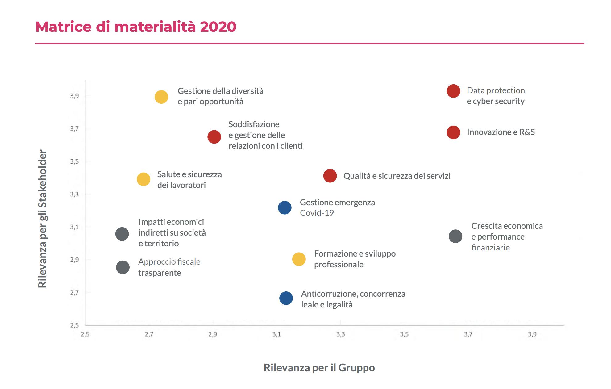 Matrice di materialità 2020